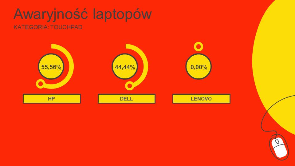 ranking najmniej awaryjnych laptopów