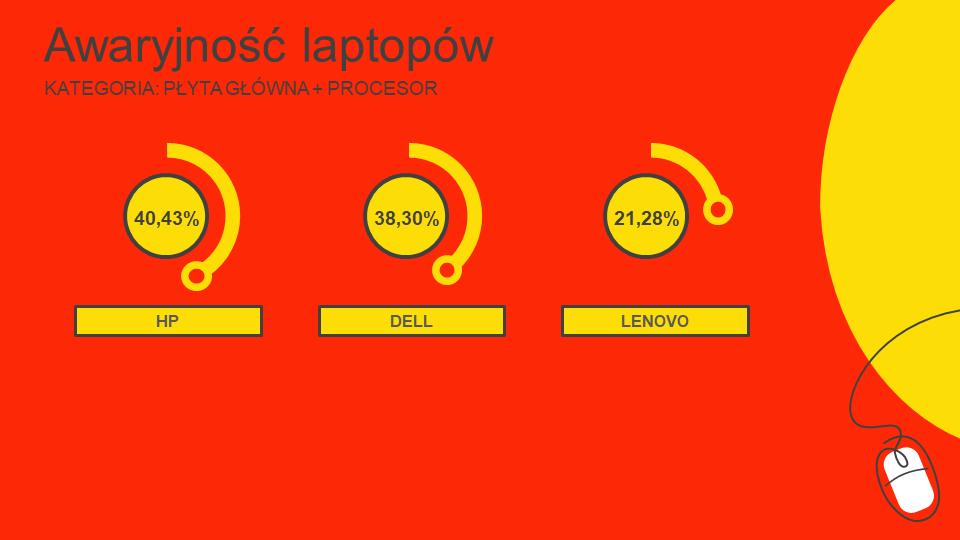 laptopy ranking awaryjności