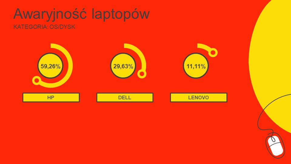 awaryjność laptopów ranking