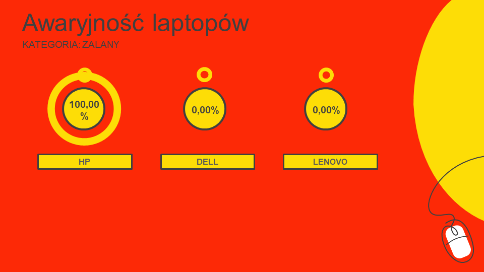 ranking bezawaryjności laptopów