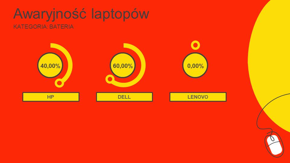 ranking niezawodności laptopów
